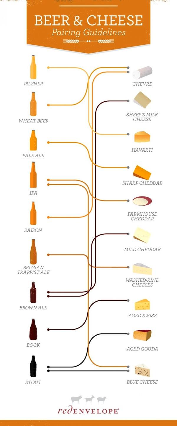 beer, cheese, pairing guide