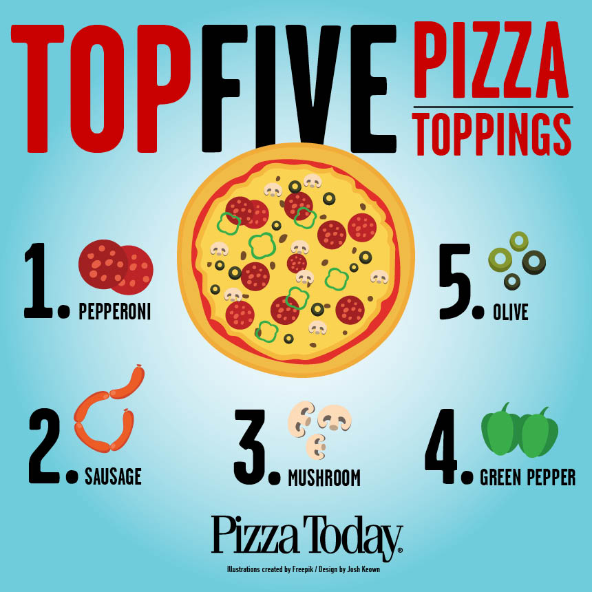 https://www.pizzatoday.com/wp-content/uploads/2017/05/Top5_infographic.jpg